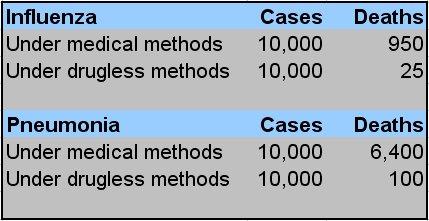 Influenza Cases Deaths - Under medical methods - Under drugless methods