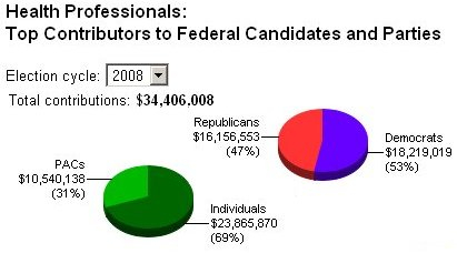 top contributors to federal candidates and parties 2008