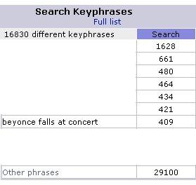 Beyonce Falls concert stats
