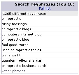 chiropractic search keyphrases