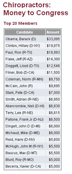 Chiropractors Money Donated to Congress 2008